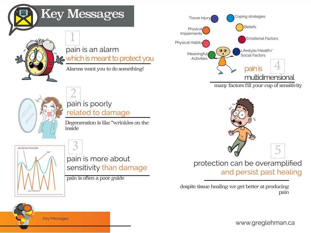Pain Key Messages
