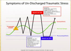 Symptoms of Un-Discharged Trauma